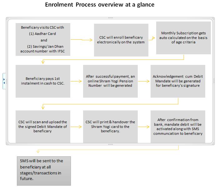 Enrolment Process | Ministry of Labour & Employment